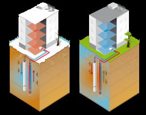 Køling med jordvarme – en effektiv måde at spare omkostninger